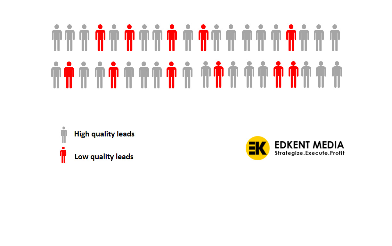 high quality leads