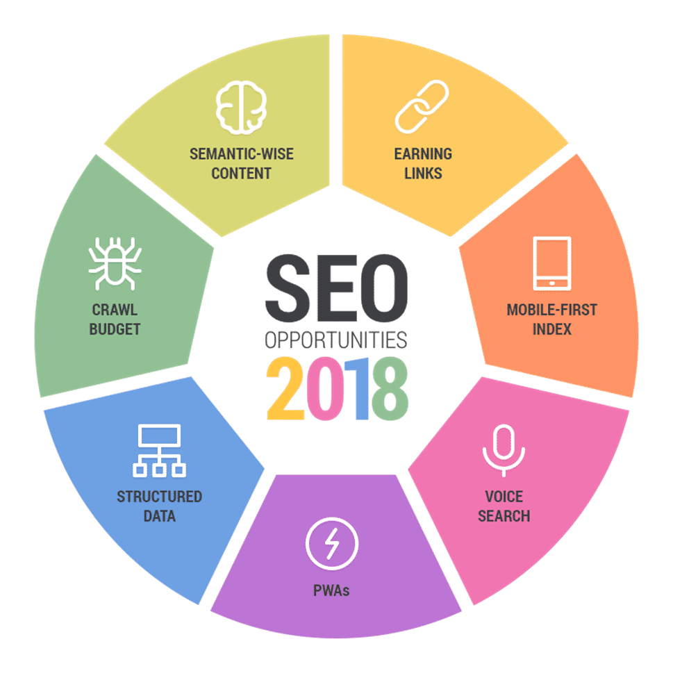 Reasons Why SEO Is Important for Your Business In